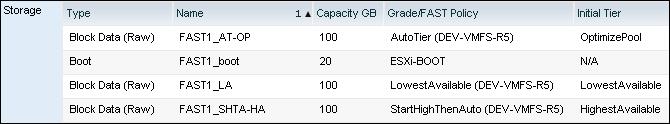 UIM-P Service Storage configuration