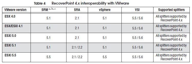 RP+VMware+Interop