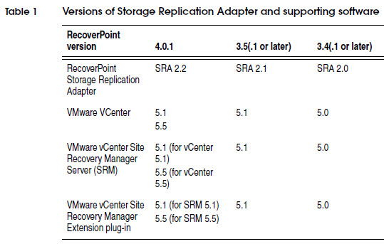 Versions of Storage Replication Adapter and supporting software