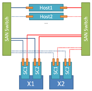 Host zoning EMC XtremIO dual X-Brick configuration - 4 paths